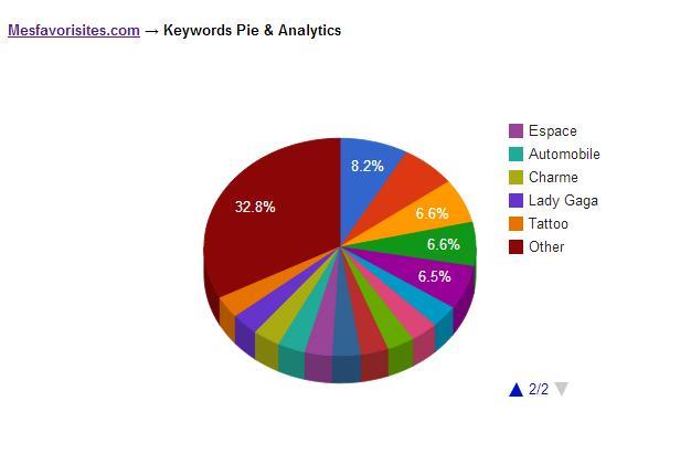graphiques- classement - mesfavorisites -2
